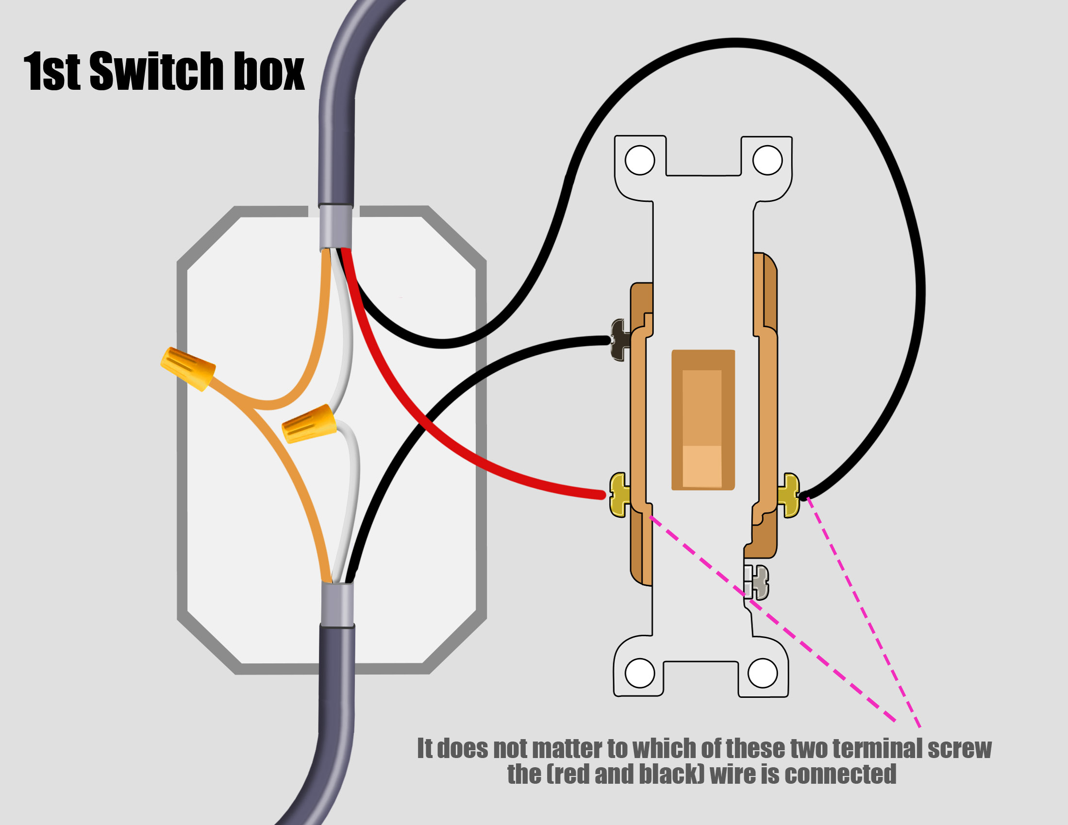 3 way wiring diagrams waterfall development diagram ceiling light on switch will not shut off