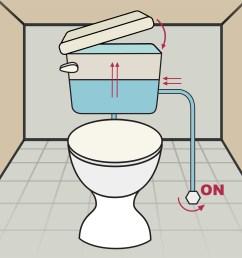 flush valve wiring diagram for bathroom [ 3334 x 2501 Pixel ]