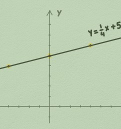 How to Graph Linear Equations: 5 Steps (with Pictures) - wikiHow [ 3780 x 5039 Pixel ]