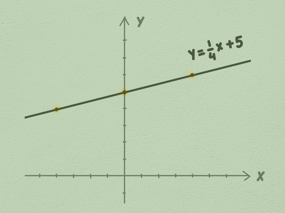 medium resolution of How to Graph Linear Equations: 5 Steps (with Pictures) - wikiHow