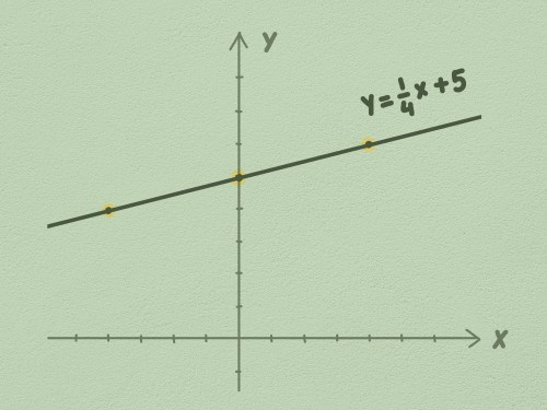 small resolution of How to Graph Linear Equations: 5 Steps (with Pictures) - wikiHow