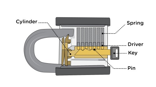 small resolution of diagram of how a padlock work