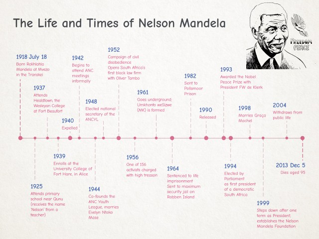 How to Make a Timeline: 16 Steps (with Pictures) - wikiHow