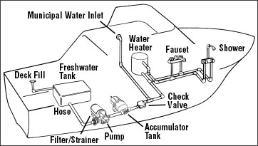 How to Get a Boat Ready for the Water: 13 Steps (with