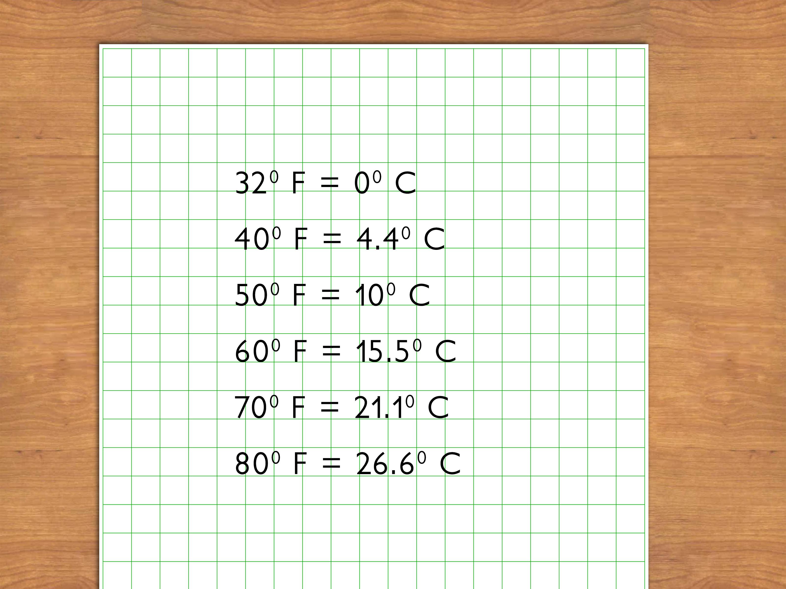 3 Ways To Estimate Celsius Temperatures In Fahrenheit