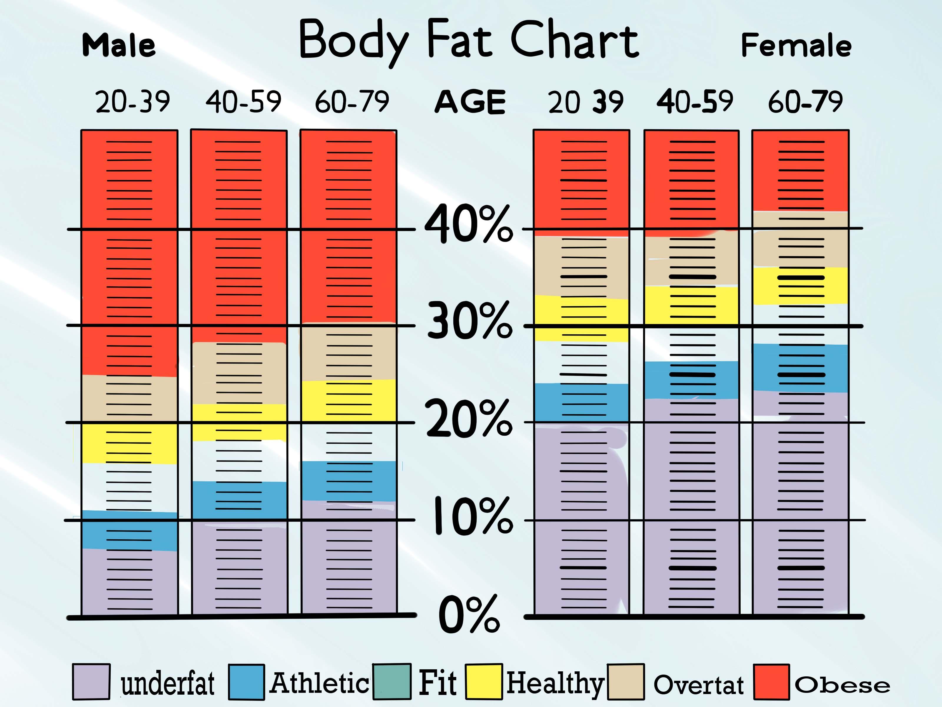 Body Fat Caliper Formula