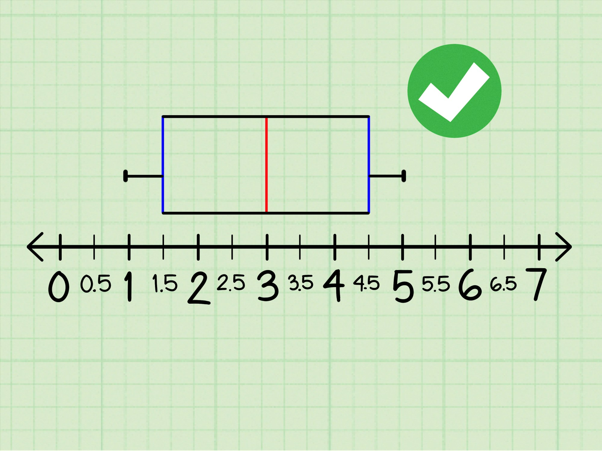 hight resolution of box step diagram