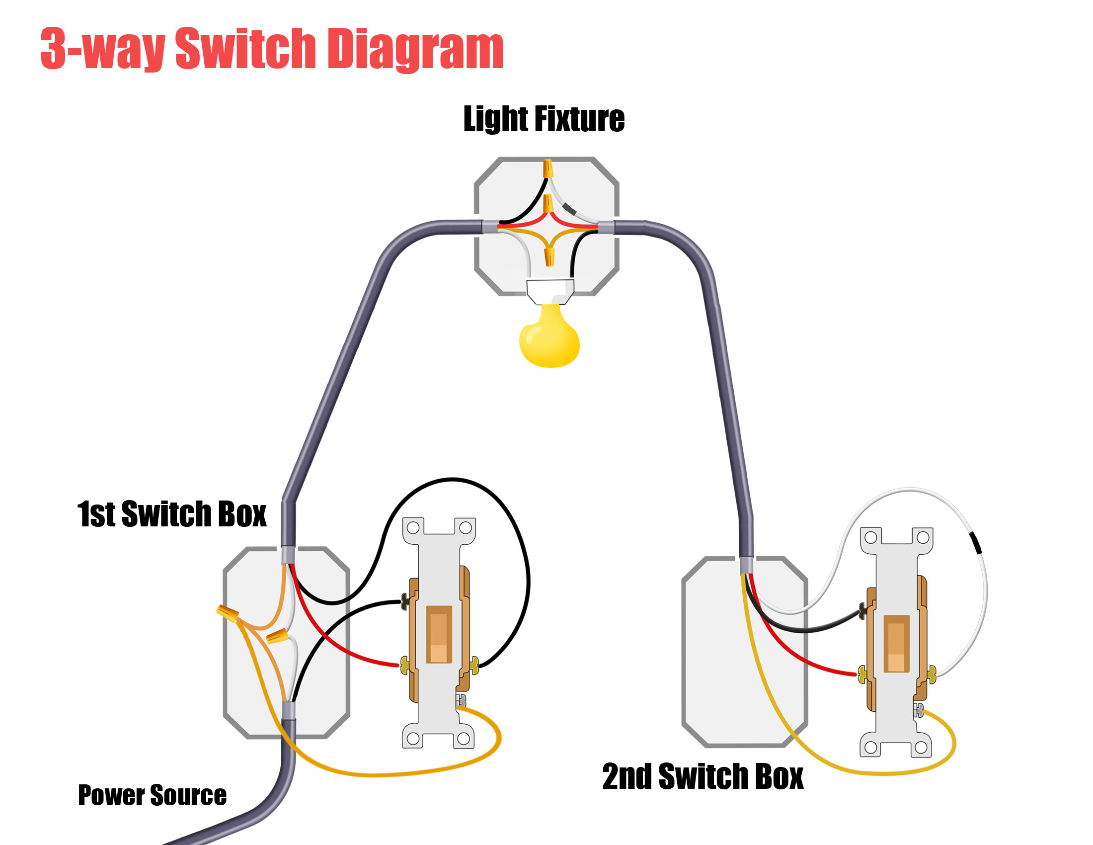 light wiring diagram 2 way switch functional microscopic anatomy of the kidney and bladder one two switches free engine