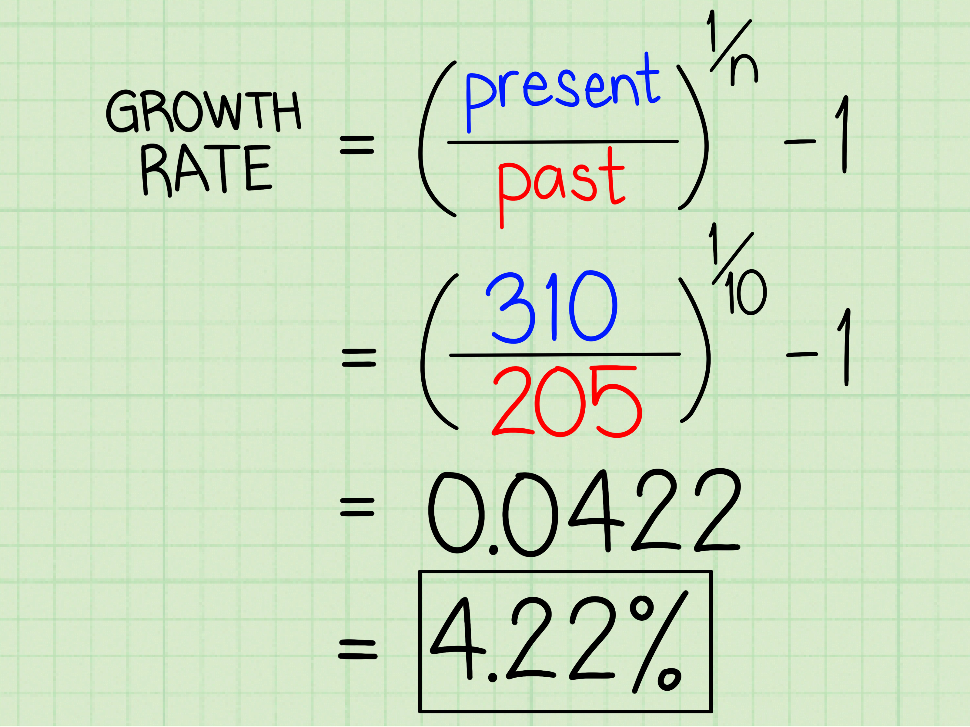 How To Calculate Growth Rate 7 Steps With Pictures
