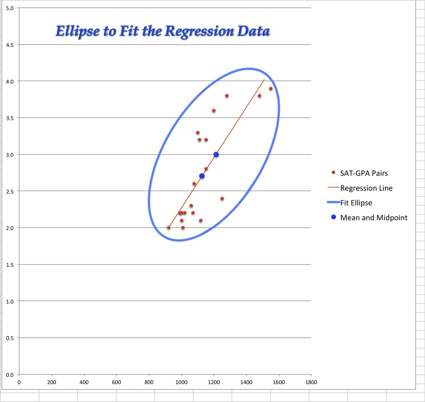 How To Modify A Brief Linear Regression Model In Excel