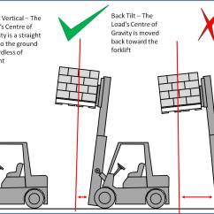 Many To Relationship Diagram Single Phase 3 Inverter Wiring How Determine Load Center Distance For Forklifts: 6 Steps