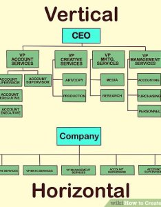 Image titled create an organization chart step also ways to wikihow rh
