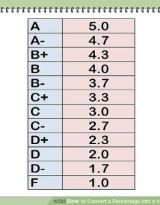 Image titled convert  percentage into grade point average step also how to rh wikihow