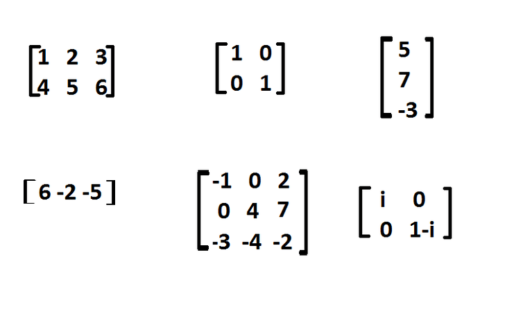 How to Understand the Basics of Matrices: 12 Steps (with