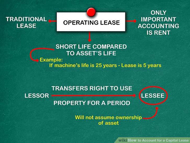 How To Account For A Capital Lease And Comply With FASB