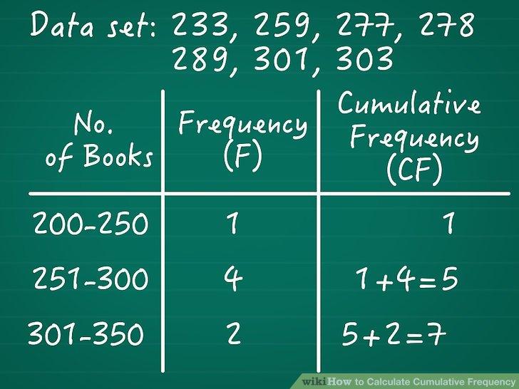 Gruppieren Sie kontinuierliche Daten nach Bereich.