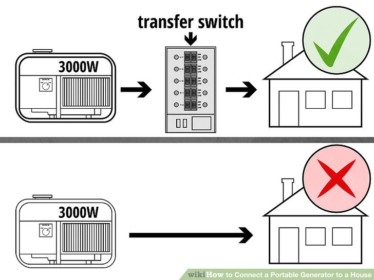 Wiring Your Home For A Generator