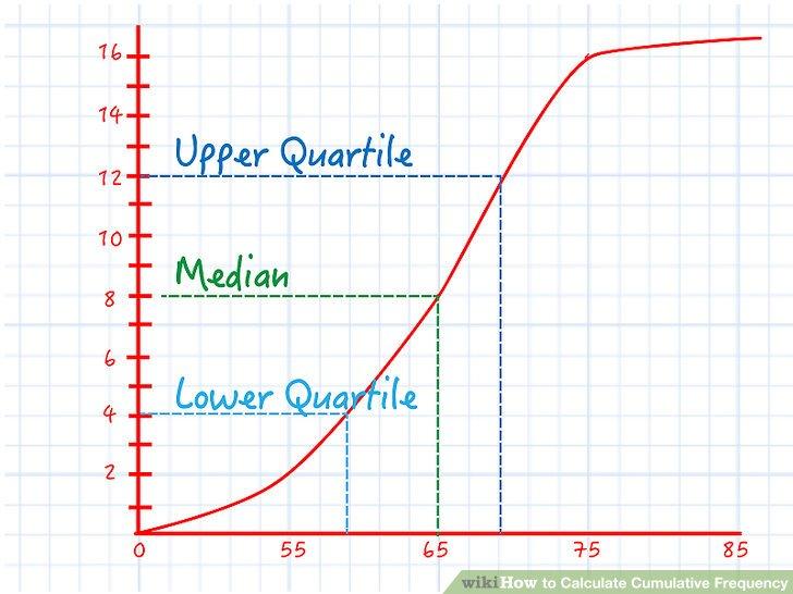 Finden Sie die Quartile aus dem Liniendiagramm.
