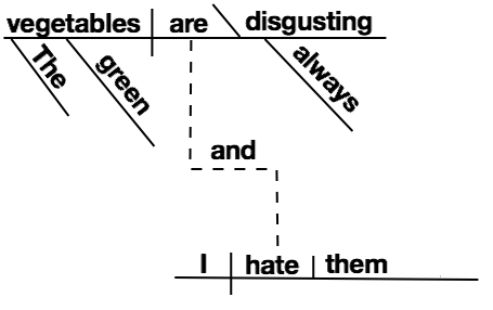 diagramming sentences with conjunctions pj trailer gooseneck wiring diagram how to 13 steps pictures wikihow image titled the green vegetables are always disgusting and i hate them