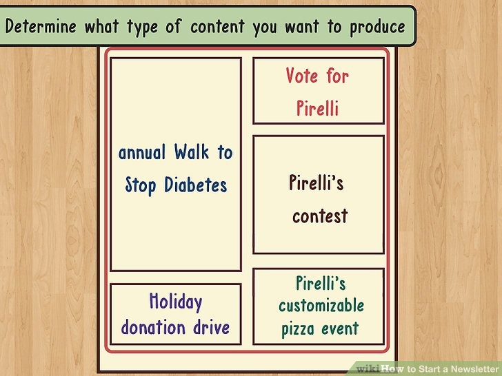 Determine what type of content you want to produce.