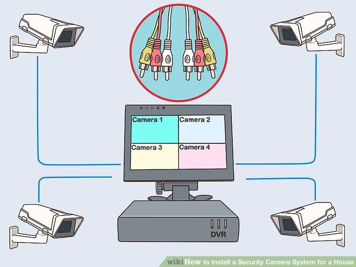 Verbinden Sie jedes Videokabel mit einem separaten DVR-Anschluss.