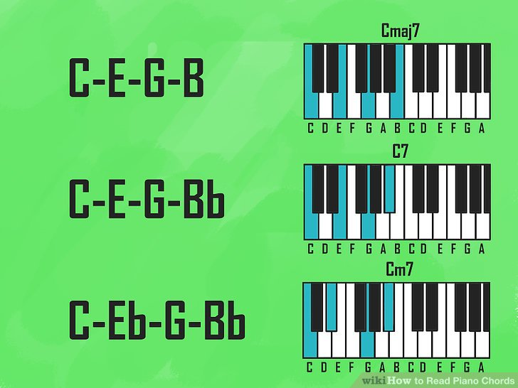 How To How To Read Piano Chords