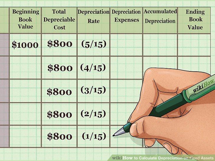 Calculate the depreciation rate.
