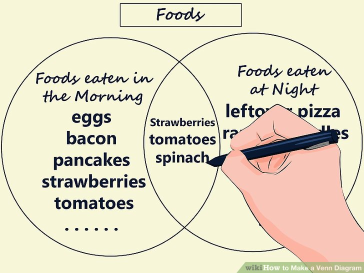 how to fill out a venn diagram 4age distributor wiring make 15 steps with pictures wikihow image titled step 8