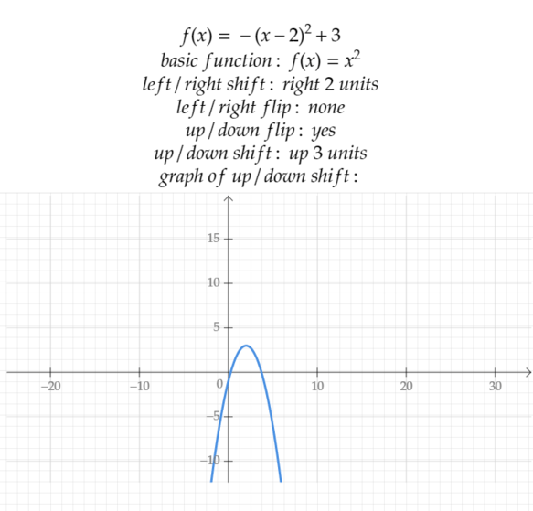 How to Graph Transformations of Functions: 14 Steps