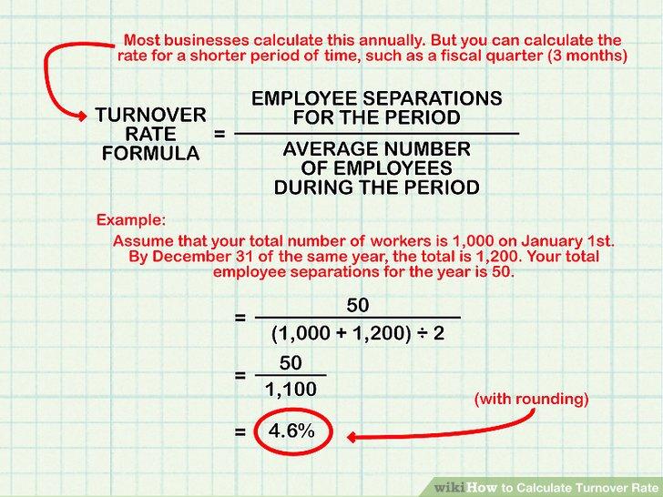 Berechnen Sie den Umsatz für Ihr Unternehmen.