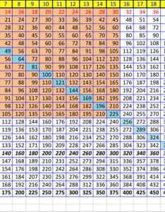 How to create  times table memorize in excel also steps rh wikihow