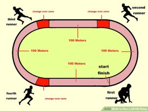 400m Track Layout Diagram
