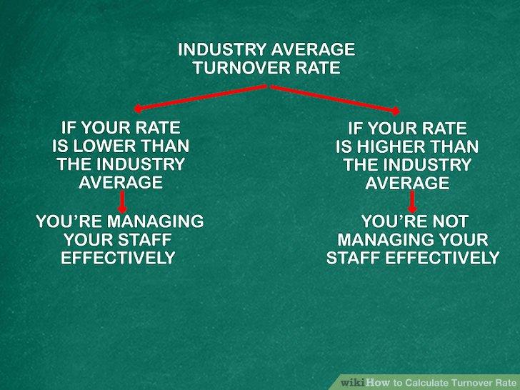 Vergleichen Sie Ihre Fluktuationsrate mit den Raten Ihrer Branche.