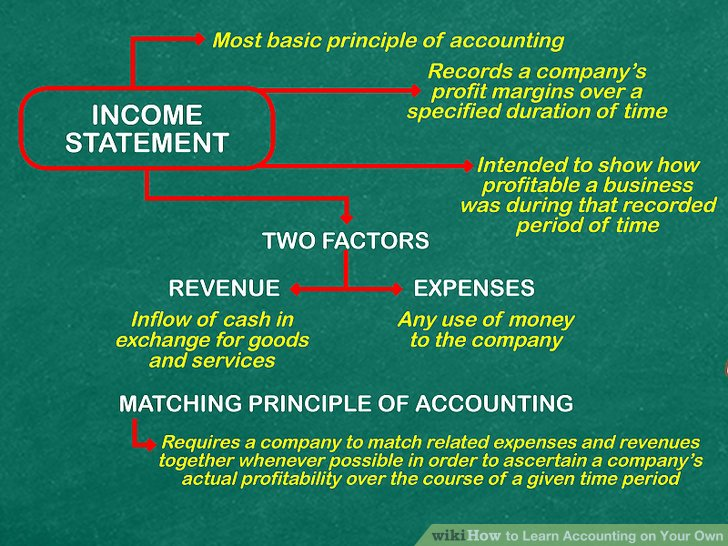 How to Learn Accounting on Your Own 15 Steps with Pictures