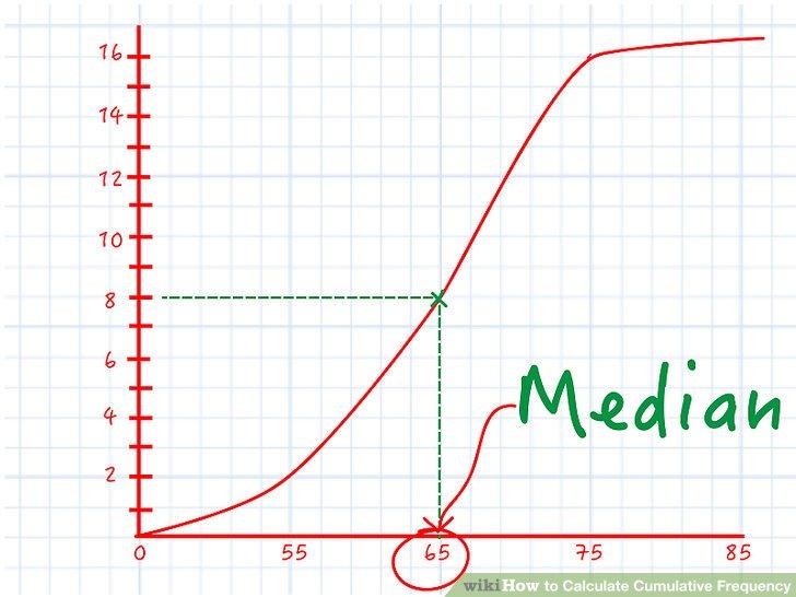 Finden Sie den Median aus dem Liniendiagramm.