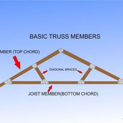 Truss Style Diagram Tool To Create Sequence How Build A Simple Wood 15 Steps With Pictures Uploaded 4 Years Ago