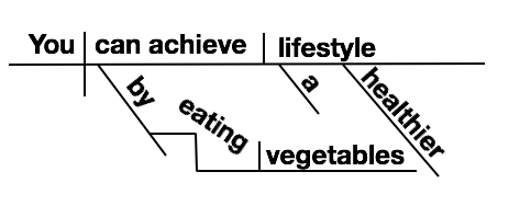 diagram appositive phrases carrier split unit wiring how to sentences 13 steps with pictures wikihow image titled you can achieve a healthier lifestyle by eating vegetables