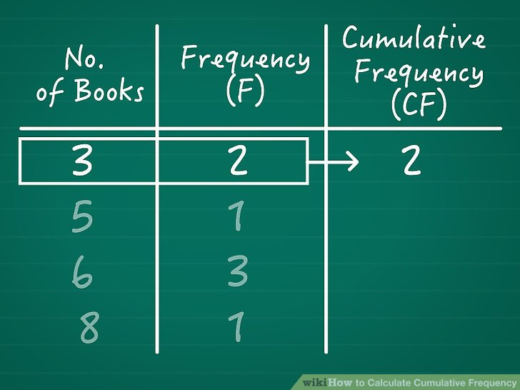 Ermitteln Sie die kumulative Häufigkeit des ersten Werts.