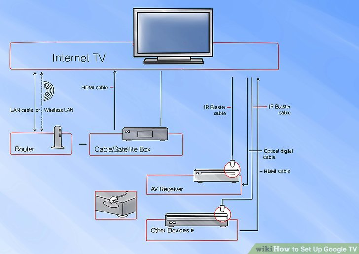 How To? - How to Set Up Google TV