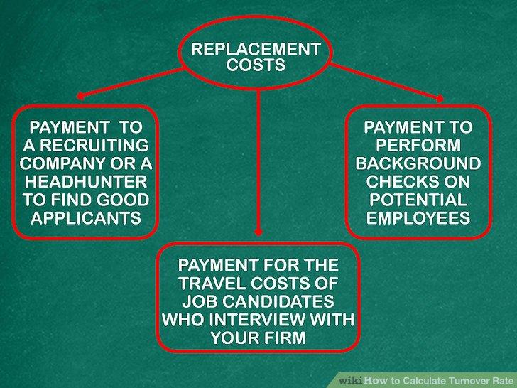 Addieren Sie Ihre Wiederbeschaffungskosten.