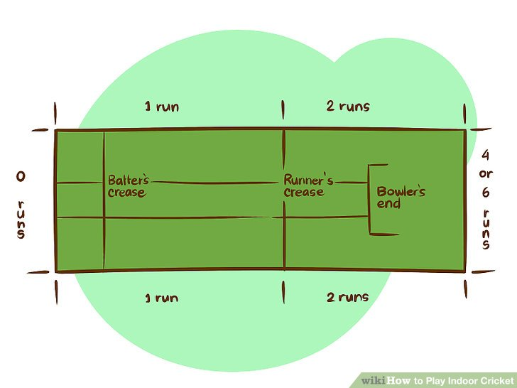 measurement of tennis court with diagram how to draw network topology play indoor cricket: 11 steps (with pictures) - wikihow