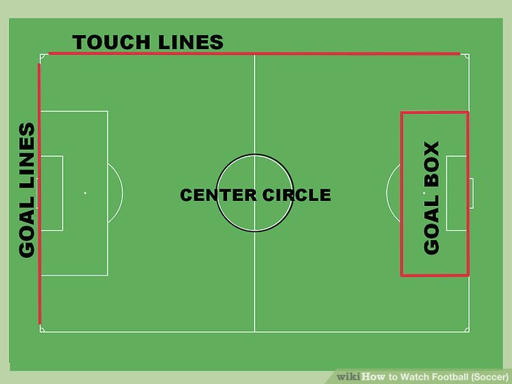 Kennen Sie die Teile des Fußballplatzes.