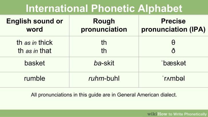 How To Write Phonetically 8 Steps With Pictures