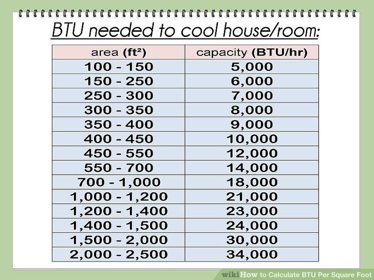How to Calculate BTU Per Square Foot (with Calculator