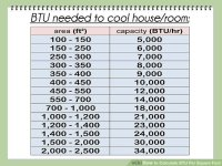 How to Calculate BTU Per Square Foot (with Calculator