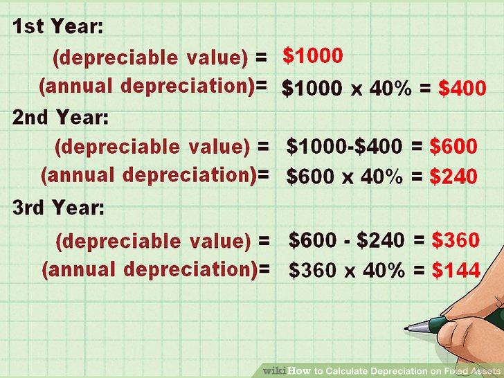 Sofa Depreciation Calculator Review Home Co