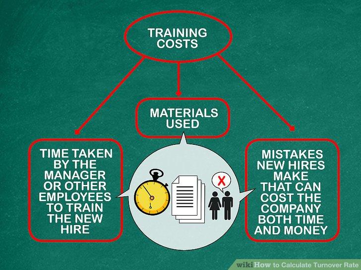 Denken Sie an die Trainingskosten.