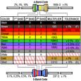 Cara Membaca Kode Warna Nilai Tahanan Resistor
