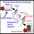 Komponen AC Dan Cara Kerja Mesin Pendingin