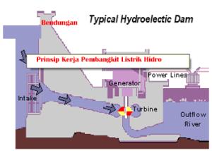 Prinsip Cara Kerja Pembangkit Listrik Tenaga Air